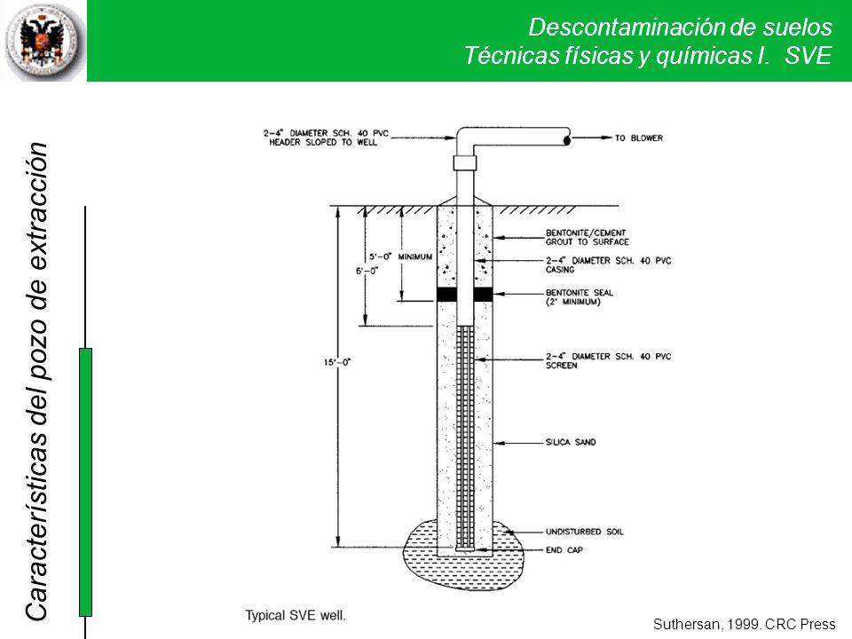 Características del pozo de extracción