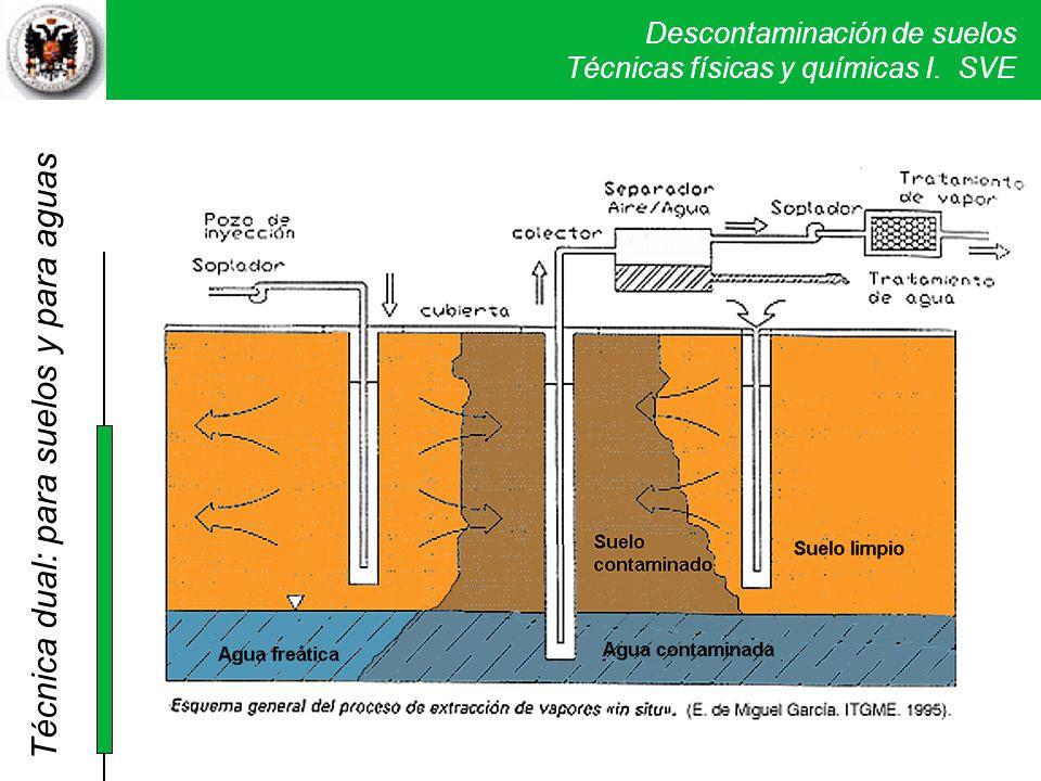 Técnica dual: para suelos y para aguas