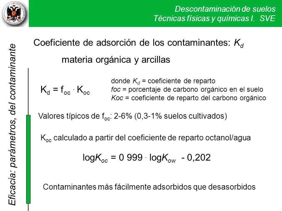 Coeficiente de adsorción de los contaminantes: Kd
