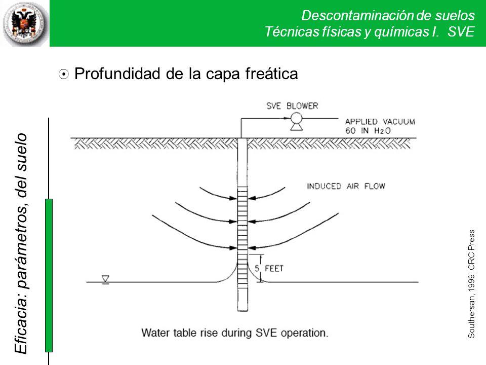 Eficacia: parámetros, del suelo