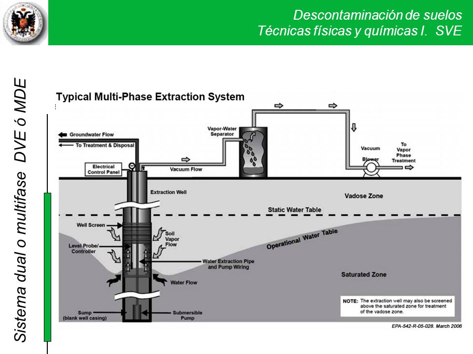 Sistema dual o multifase DVE ó MDE
