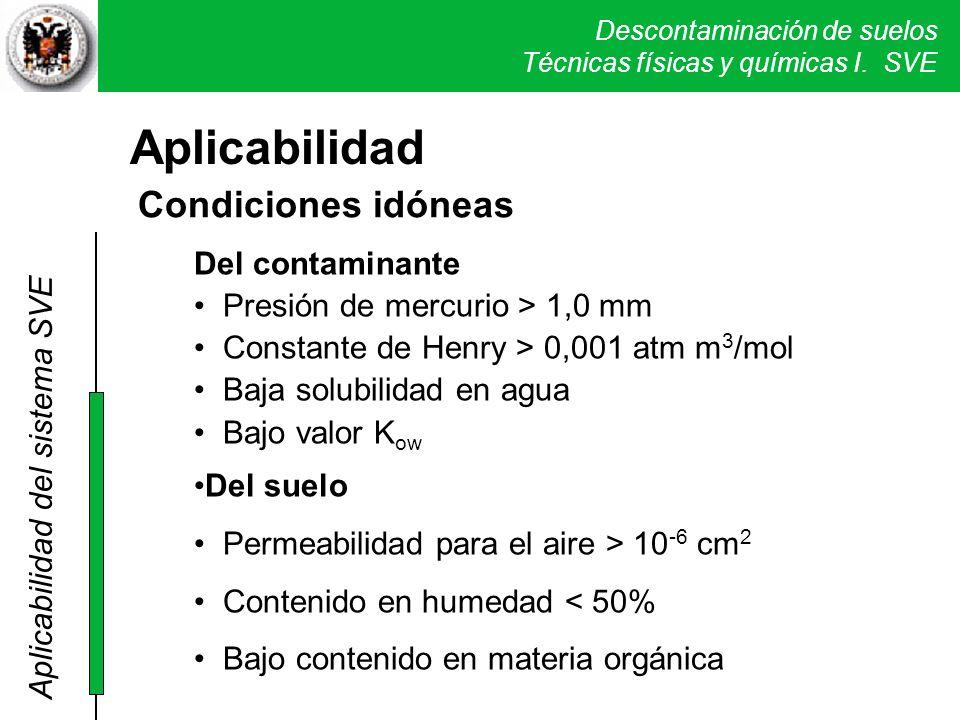 Aplicabilidad Condiciones idóneas Del contaminante