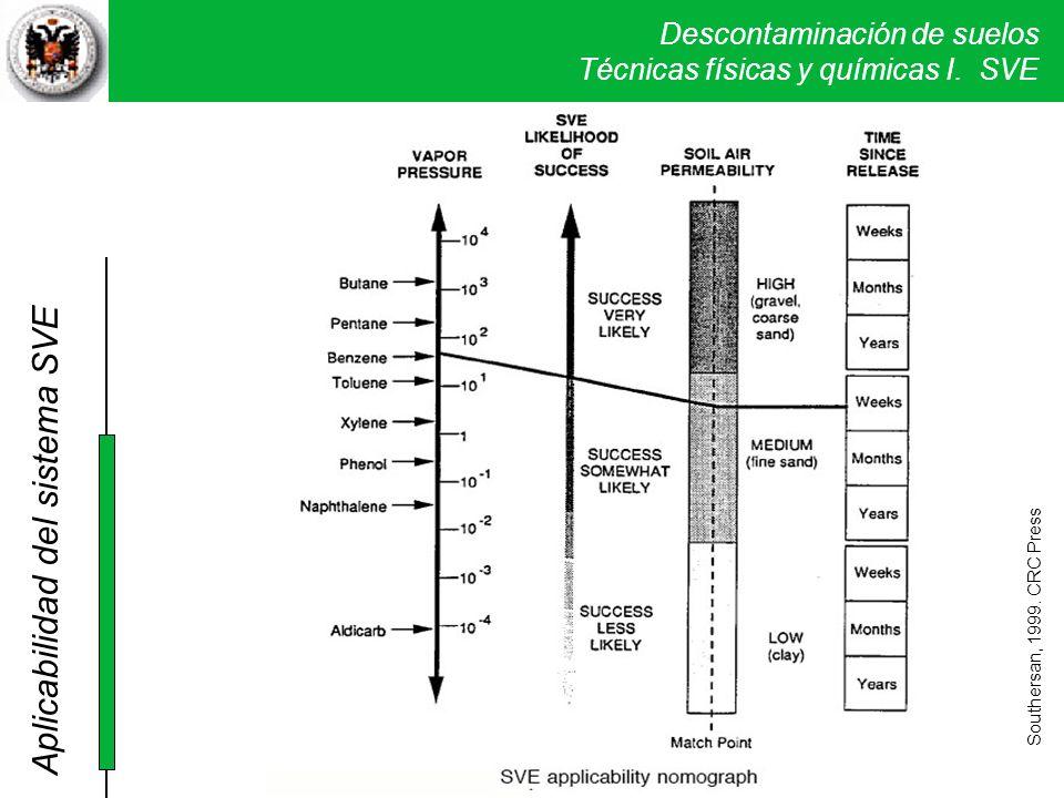 Aplicabilidad del sistema SVE
