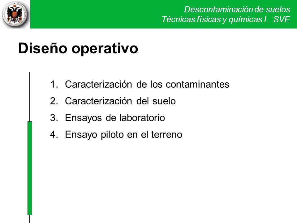 Diseño operativo Caracterización de los contaminantes
