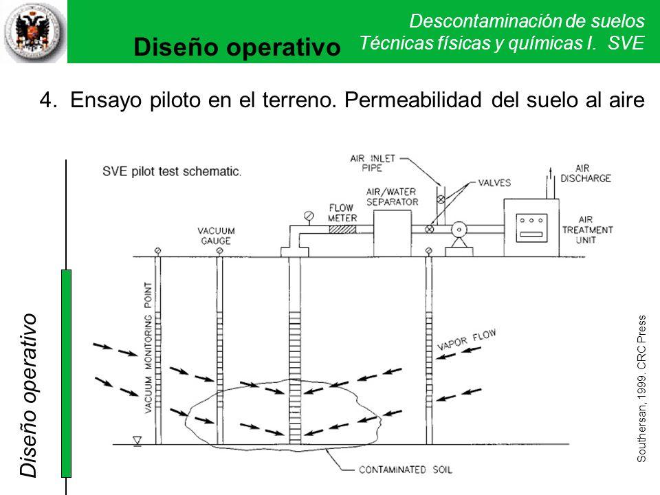 Diseño operativo 4. Ensayo piloto en el terreno. Permeabilidad del suelo al aire. Diseño operativo.