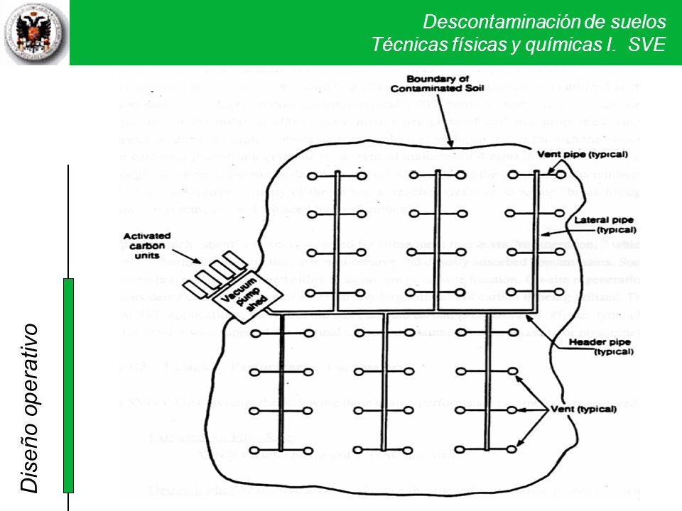 Diseño operativo Se ha de planificar en función de los radios de influencia y de la extensión de la contaminación.