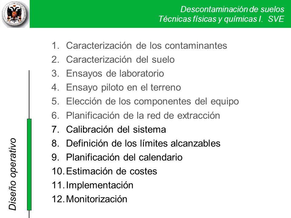 Caracterización de los contaminantes