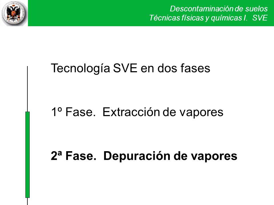 Tecnología SVE en dos fases