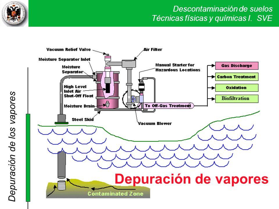 Depuración de vapores Depuración de los vapores DEPURACION GASES