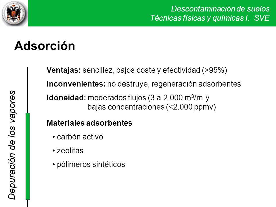 Adsorción Depuración de los vapores