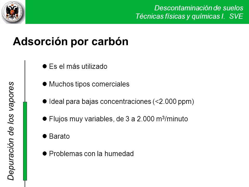 Adsorción por carbón Depuración de los vapores Es el más utilizado