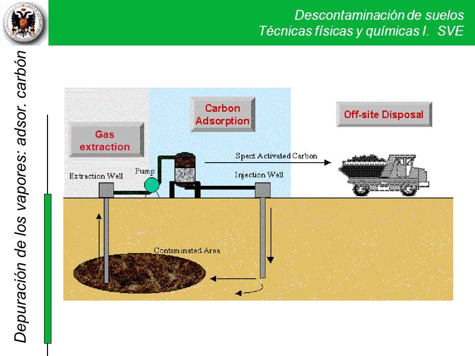 Depuración de los vapores: adsor. carbón