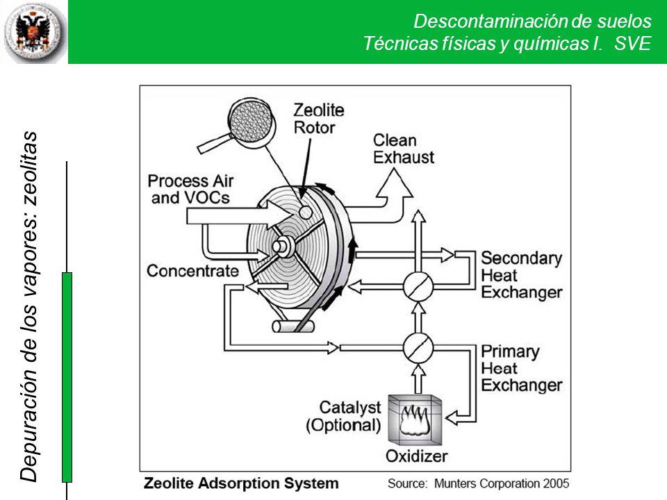 Depuración de los vapores: zeolitas