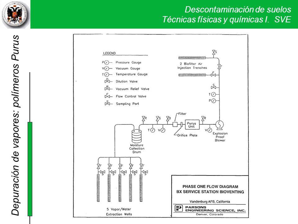Depuración de vapores: polímeros Purus