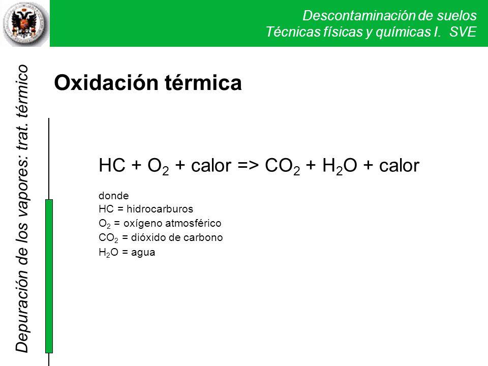 Oxidación térmica HC + O2 + calor => CO2 + H2O + calor