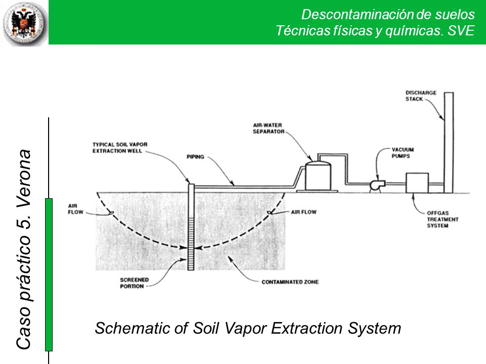 Schematic of Soil Vapor Extraction System
