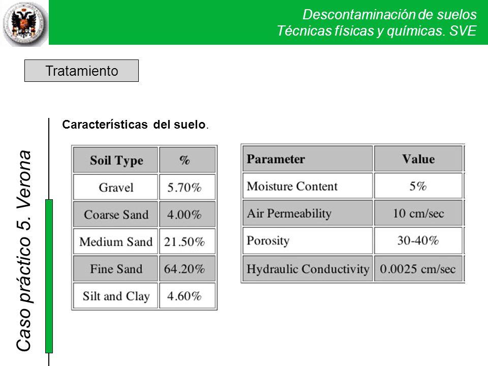 Tratamiento Características del suelo.