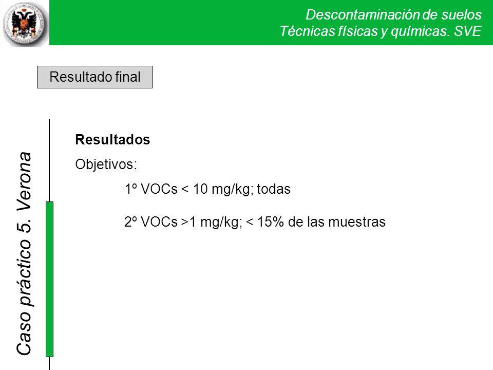 1º VOCs < 10 mg/kg; todas