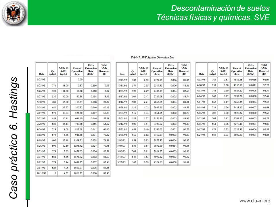 6. Hastings NIVEL DE REFERENCIA BOE 15/01/2005. Tetracloruro de carbono; uso industrial 1; uso urbano 0,5; otros usos 0,05 mg/kg.