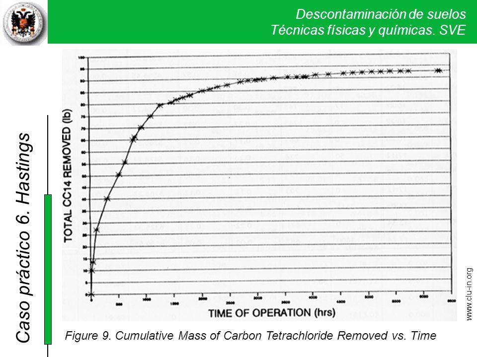 6. Hastings Curva acumulativa de la masa de ClC4 extraído a lo largo de la experiencia de remediación.