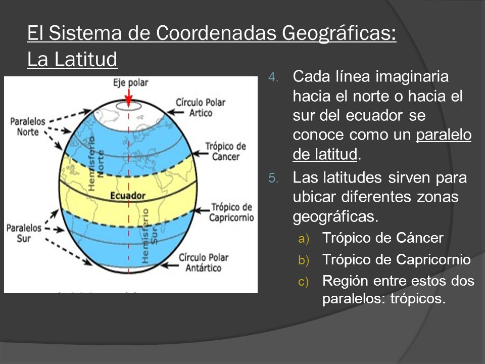 El Sistema de Coordenadas Geográficas: La Latitud