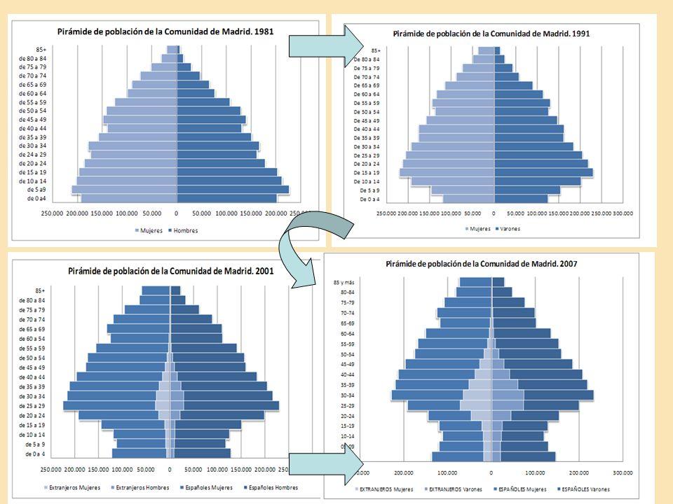 Cambios Demográficos y Vivienda Jesús Leal