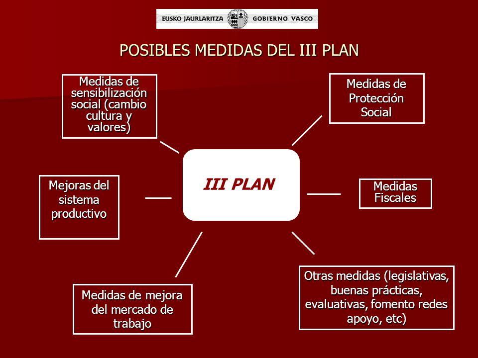 POSIBLES MEDIDAS DEL III PLAN