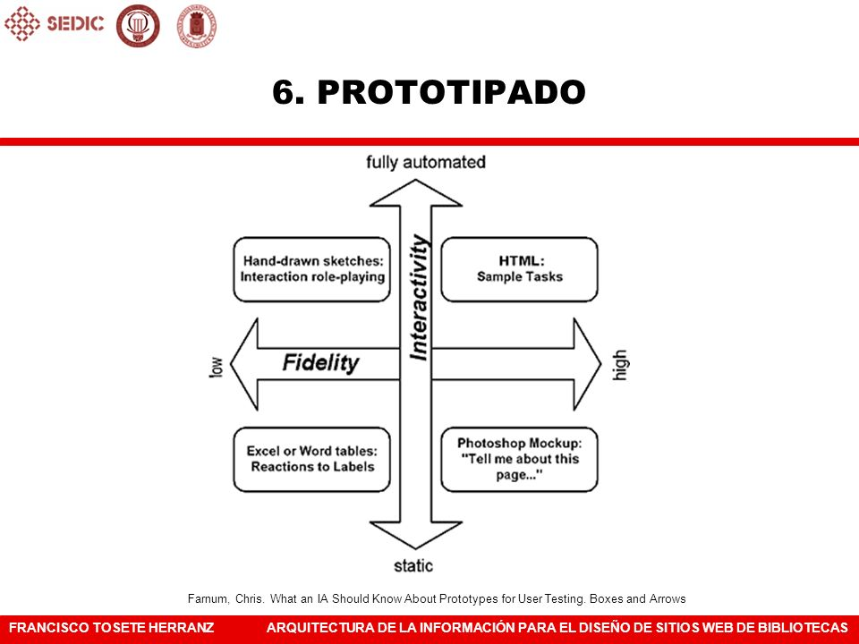 6.PROTOTIPADOFarnum, Chris. What an IA Should Know About Prototypes for User Testing.