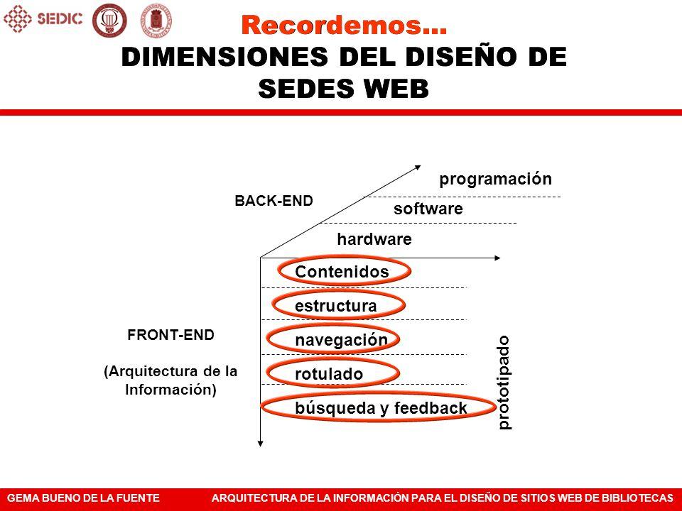 Recordemos... DIMENSIONES DEL DISEÑO DE SEDES WEB