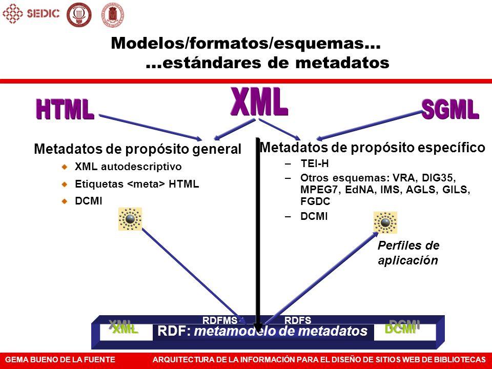Modelos/formatos/esquemas... ...estándares de metadatos