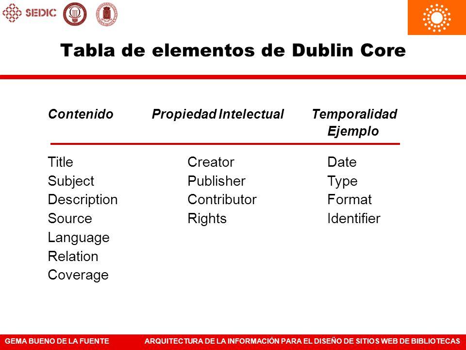 Tabla de elementos de Dublin Core