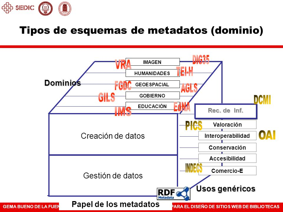 Tipos de esquemas de metadatos (dominio)