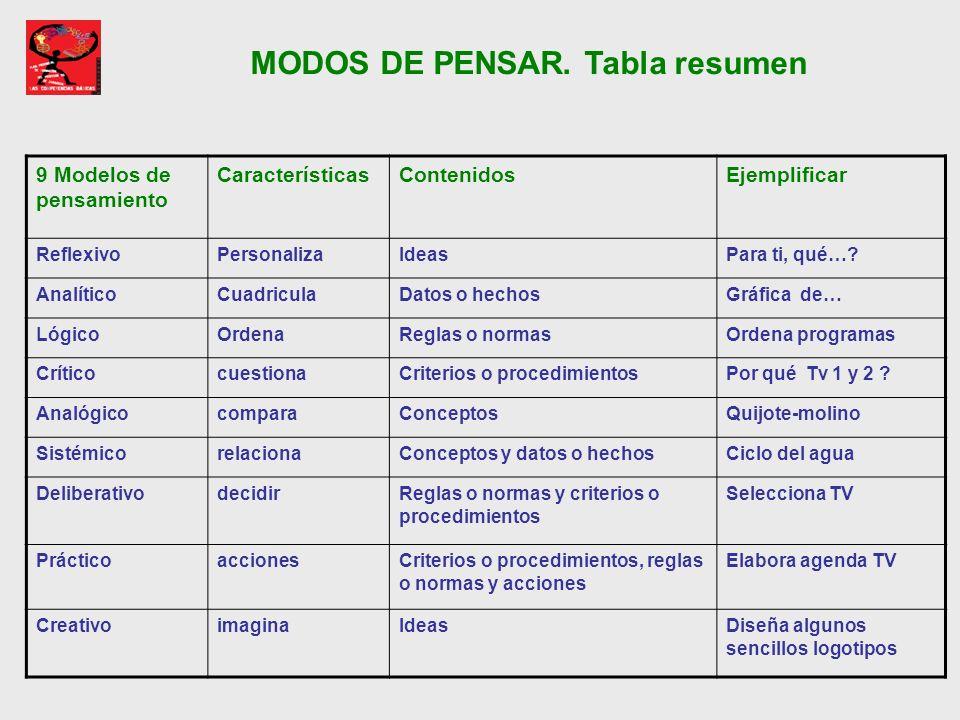 MODOS DE PENSAR. Tabla resumen