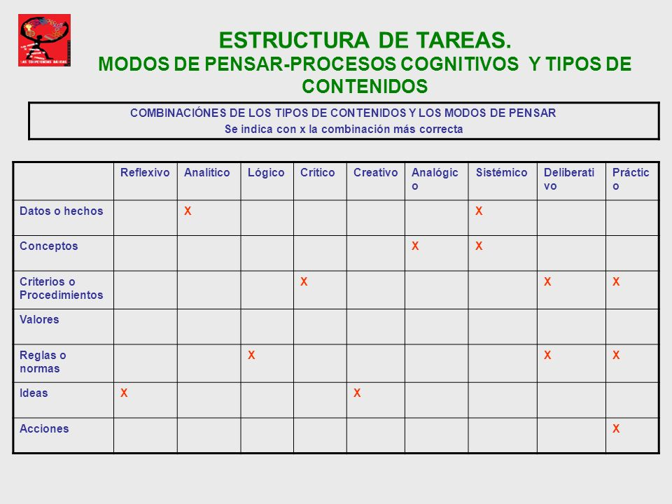 COMBINACIÓNES DE LOS TIPOS DE CONTENIDOS Y LOS MODOS DE PENSAR