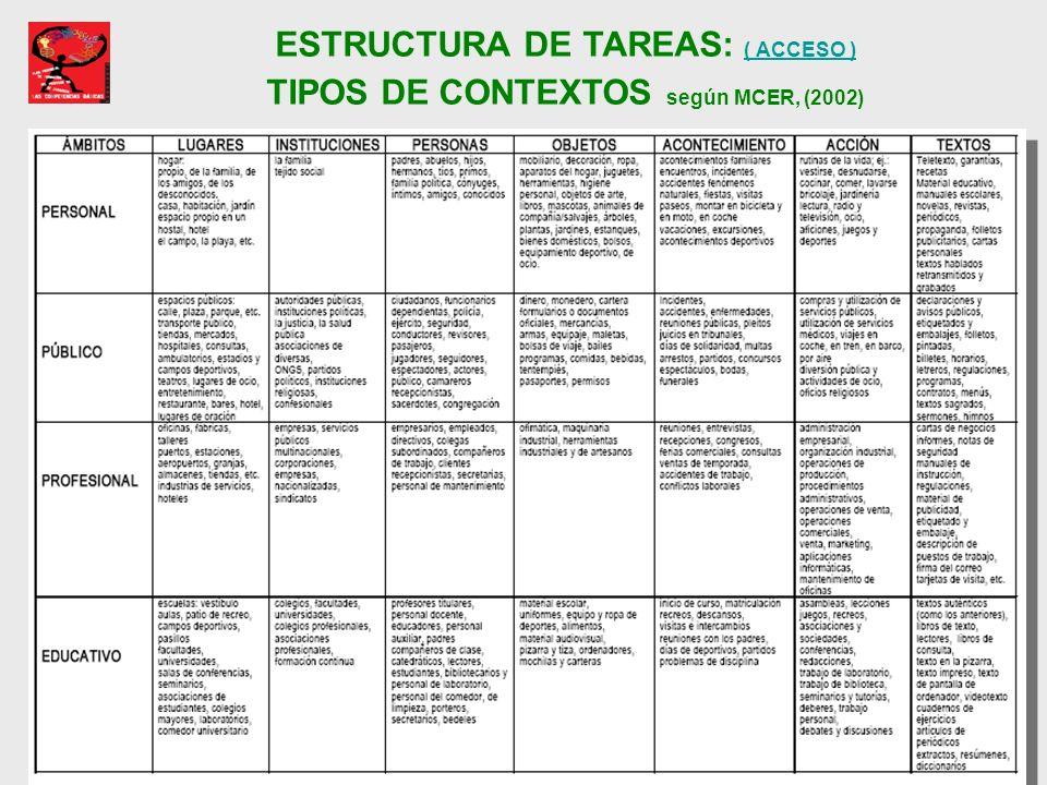 ESTRUCTURA DE TAREAS: ( ACCESO ) TIPOS DE CONTEXTOS según MCER, (2002)