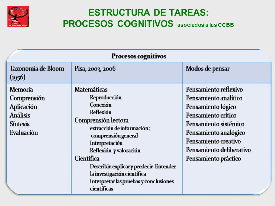 ESTRUCTURA DE TAREAS: PROCESOS COGNITIVOS asociados a las CCBB