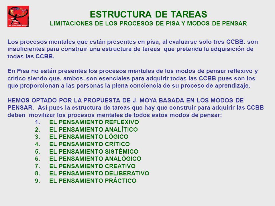 ESTRUCTURA DE TAREAS LIMITACIONES DE LOS PROCESOS DE PISA Y MODOS DE PENSAR