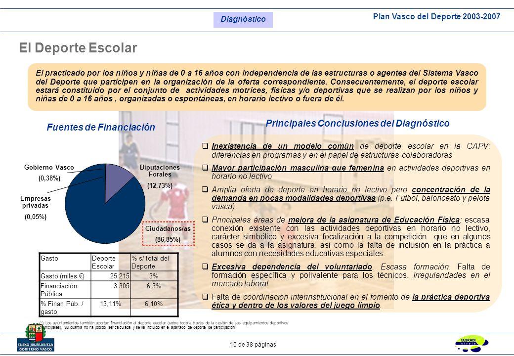 Principales Conclusiones del Diagnóstico Fuentes de Financiación