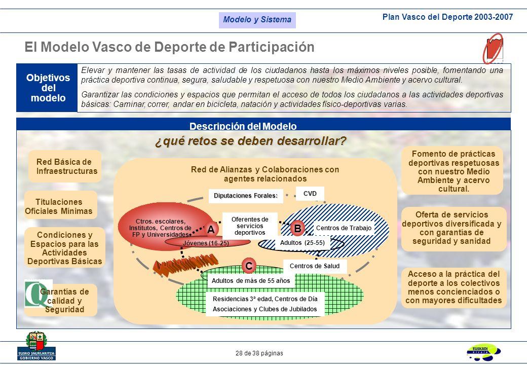 Ayuntamientos El Modelo Vasco de Deporte de Participación