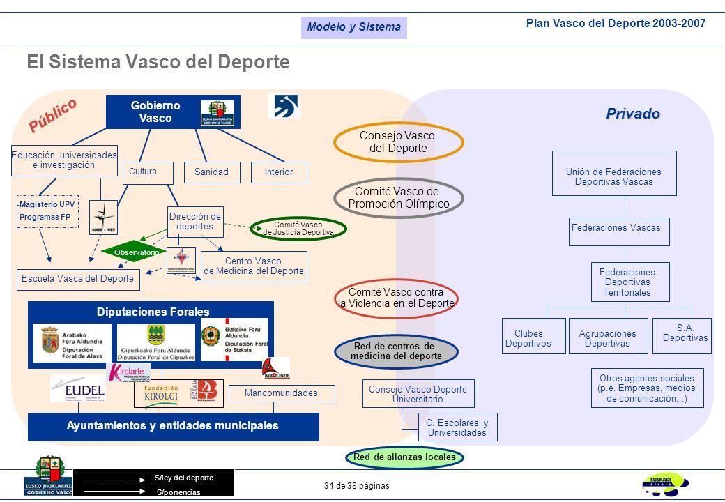 El Sistema Vasco del Deporte