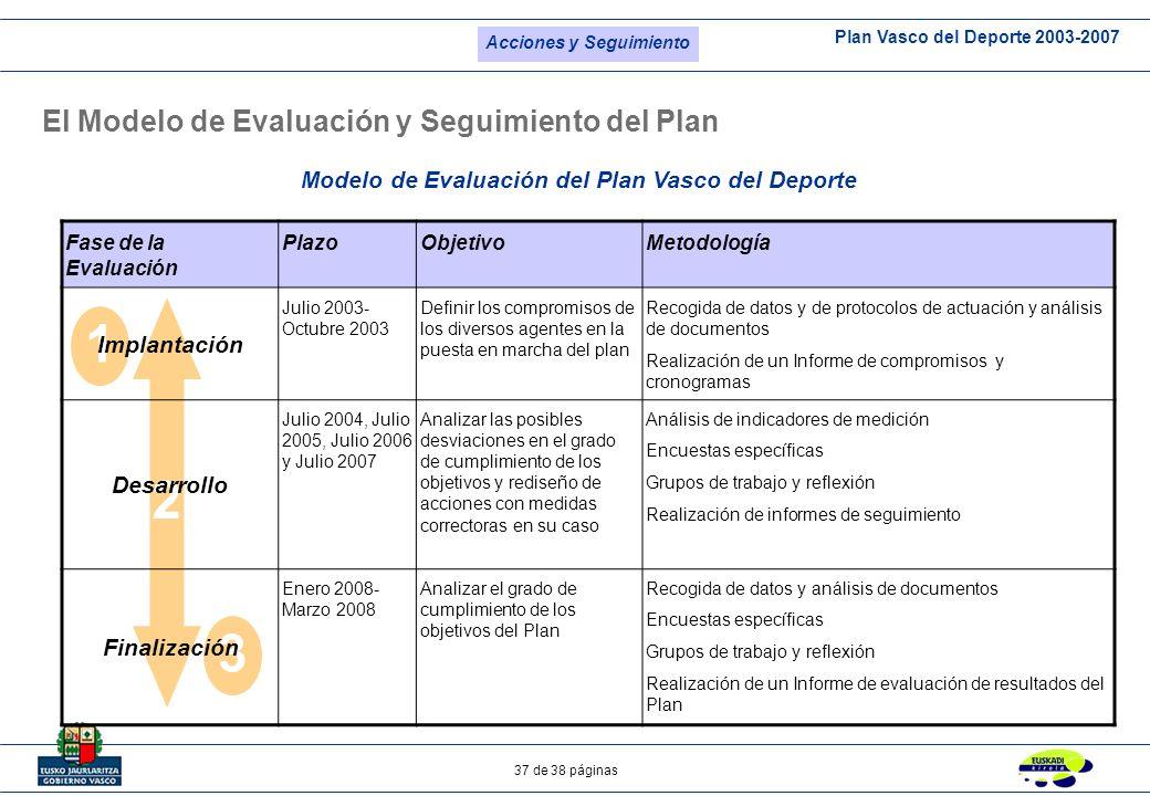 El Modelo de Evaluación y Seguimiento del Plan