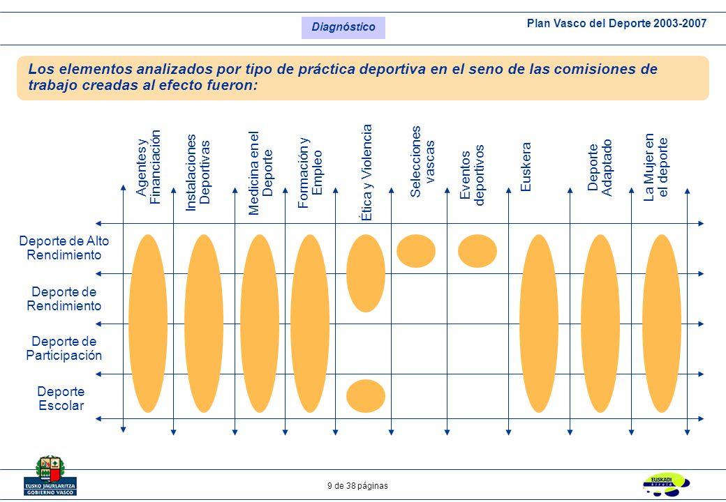 Diagnóstico Los elementos analizados por tipo de práctica deportiva en el seno de las comisiones de trabajo creadas al efecto fueron: