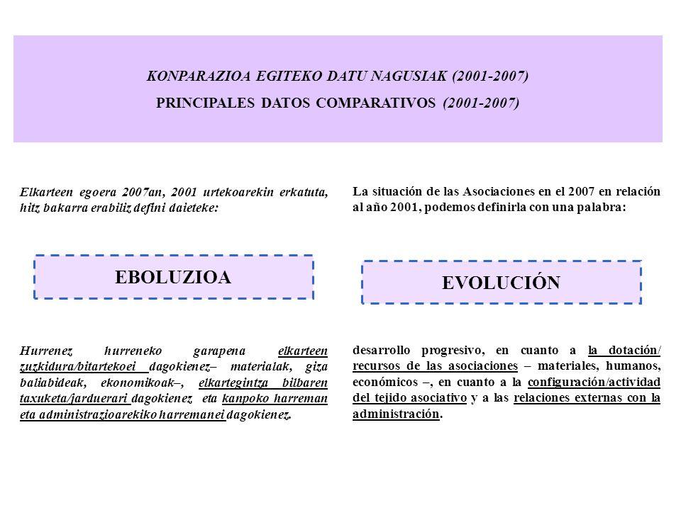 EBOLUZIOA EVOLUCIÓN KONPARAZIOA EGITEKO DATU NAGUSIAK (2001-2007)