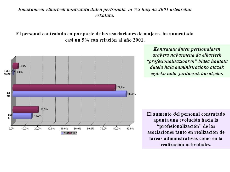 Emakumeen elkarteek kontratatu duten pertsonala ia %5 hazi da 2001 urtearekin erkatuta.