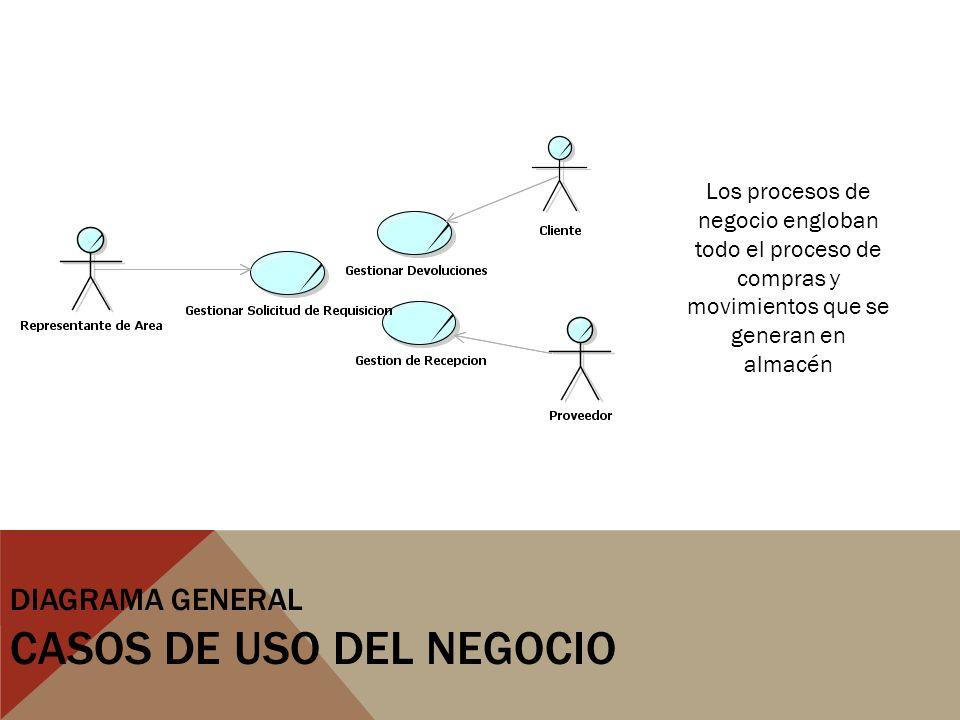 Diagrama General Casos de Uso del Negocio