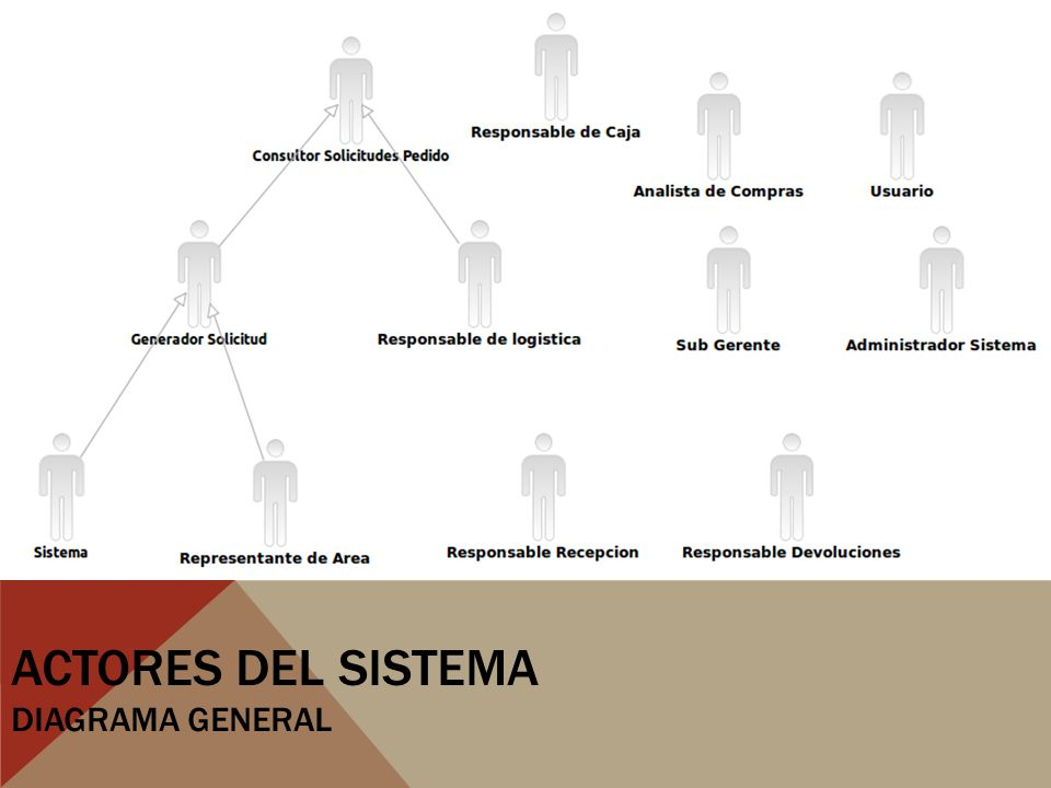 ACTORES DEL SISTEMA DIAGRAMA GENERAL