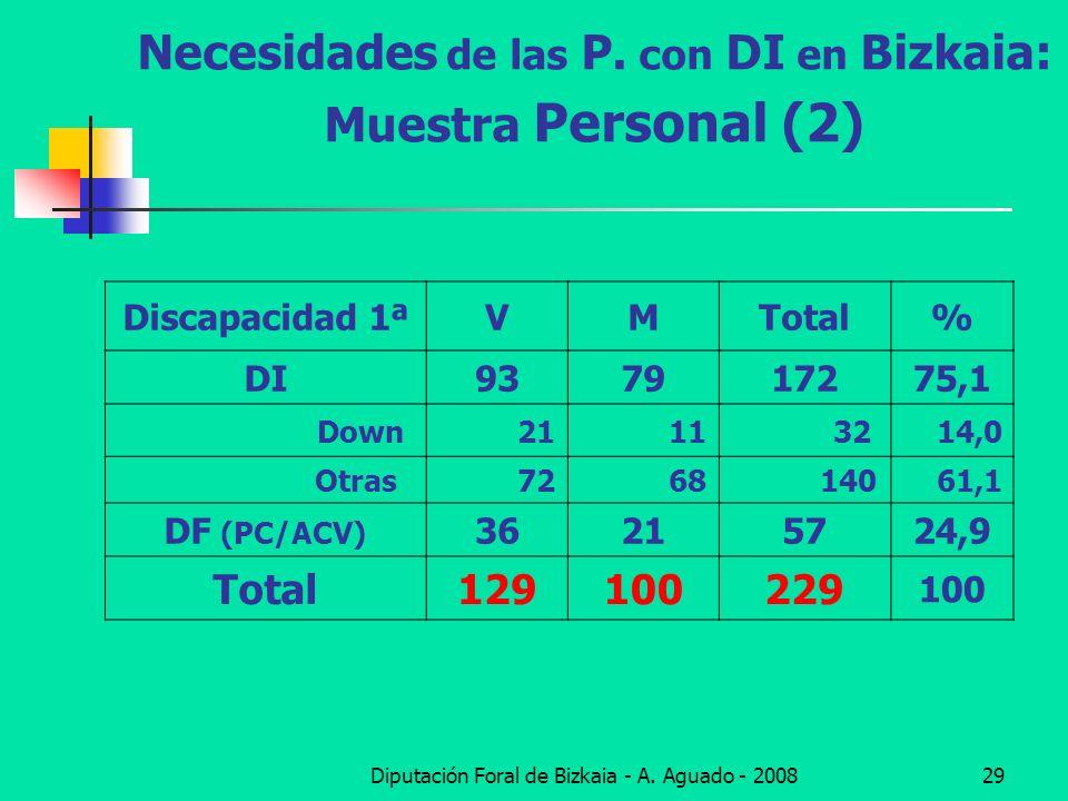 Necesidades de las P. con DI en Bizkaia: Muestra Personal (2)
