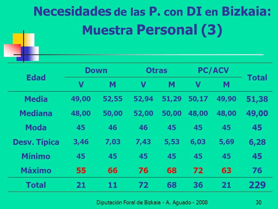 Necesidades de las P. con DI en Bizkaia: Muestra Personal (3)