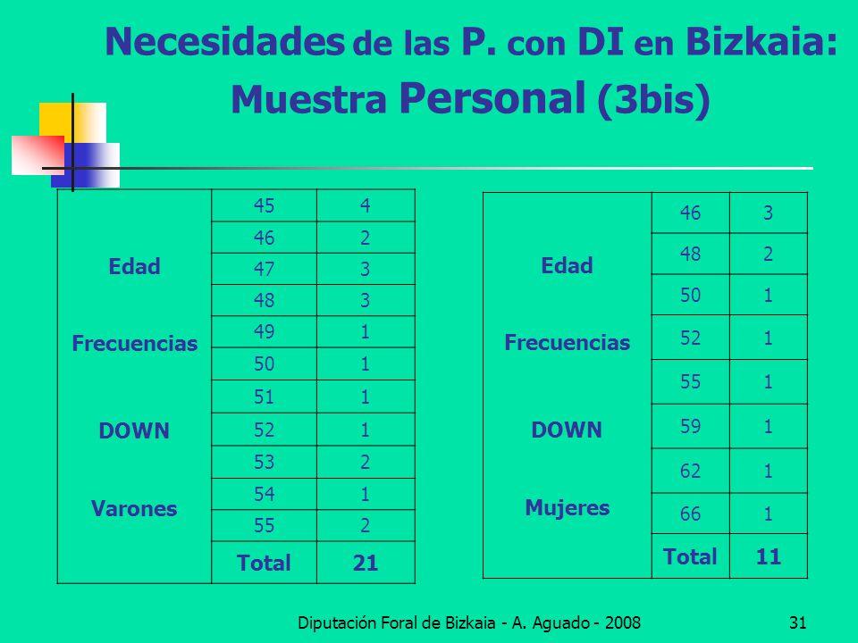 Necesidades de las P. con DI en Bizkaia: Muestra Personal (3bis)