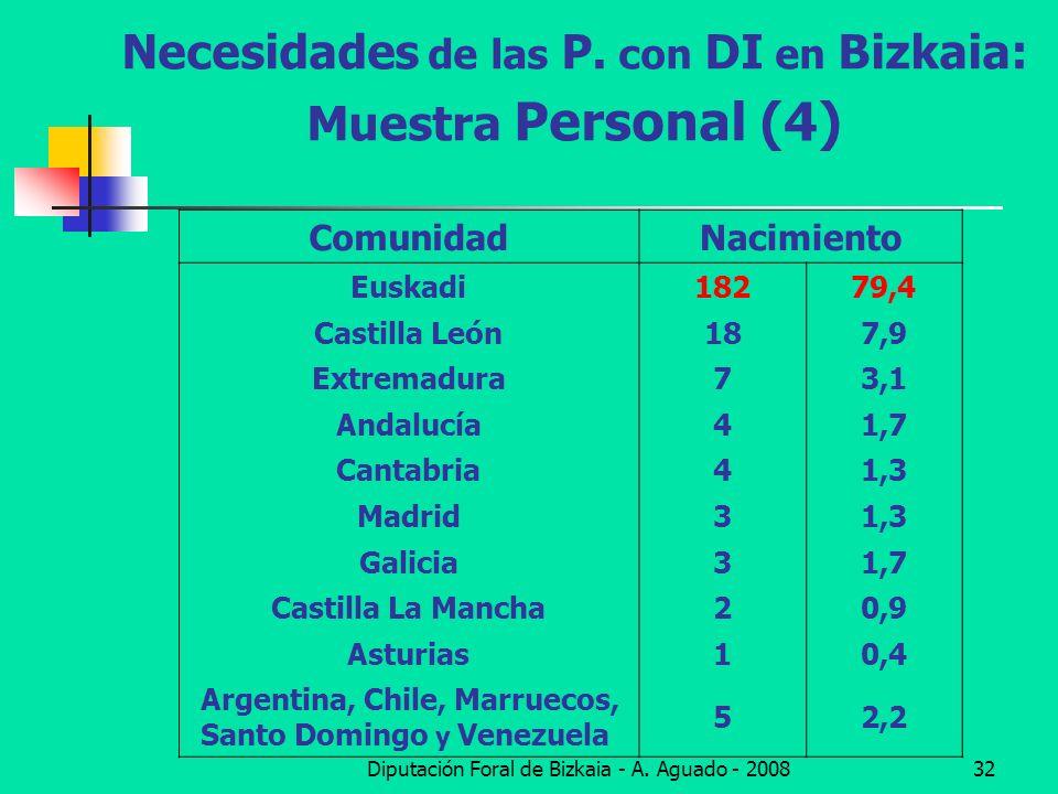 Necesidades de las P. con DI en Bizkaia: Muestra Personal (4)